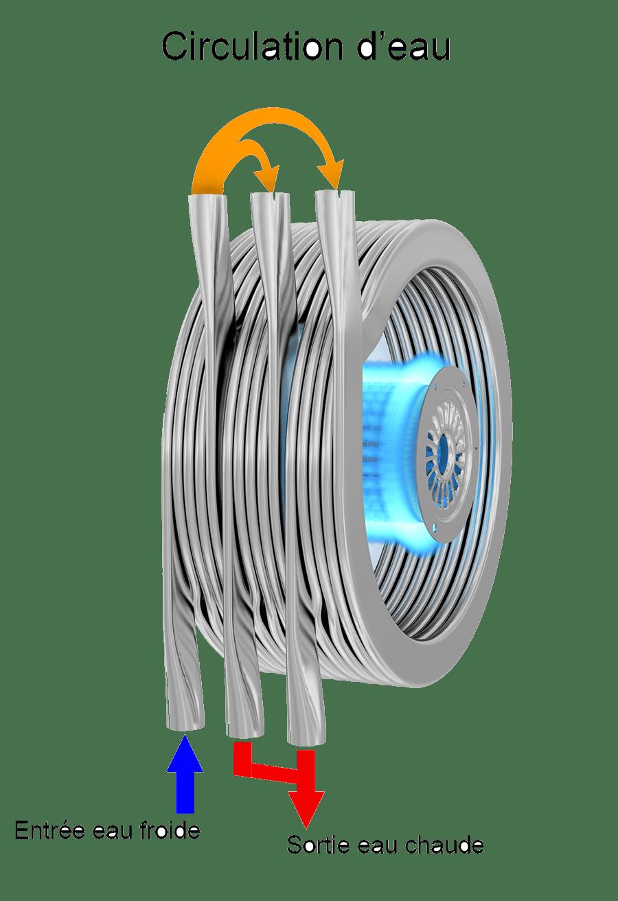 Technologie condensation, leader mondiale échangeur thermique, Sermeta